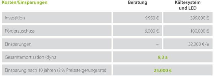 Projektbeispiel Edeka Jens Meier